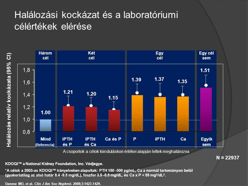 Halálozási kockázat és a laboratóriumi célértékek elérése