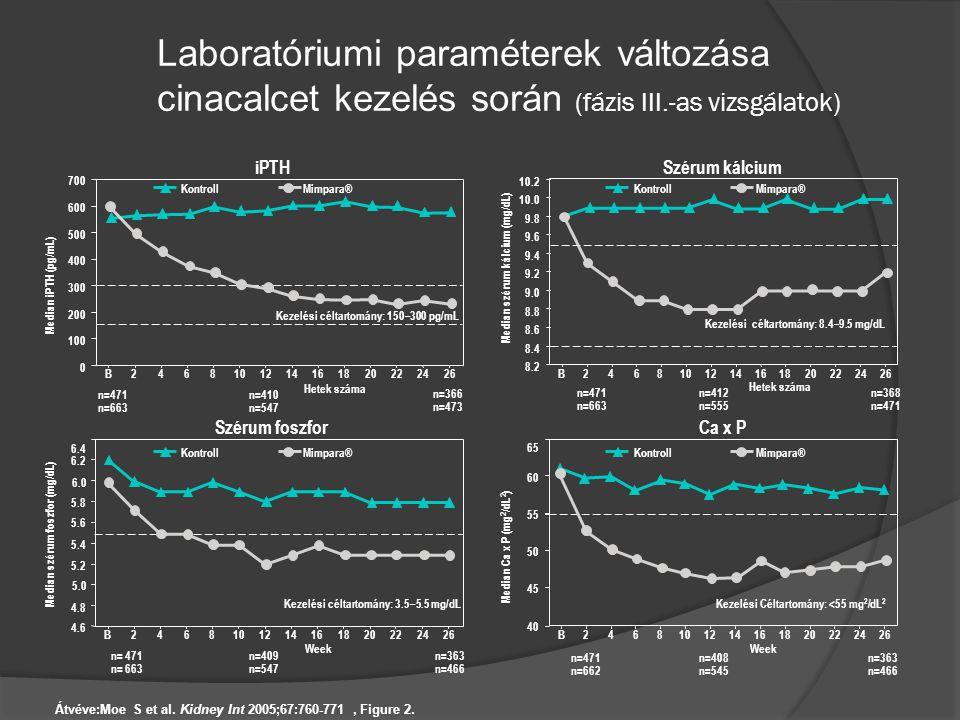 Laboratóriumi paraméterek változása cinacalcet kezelés során (fázis III.-as vizsgálatok)