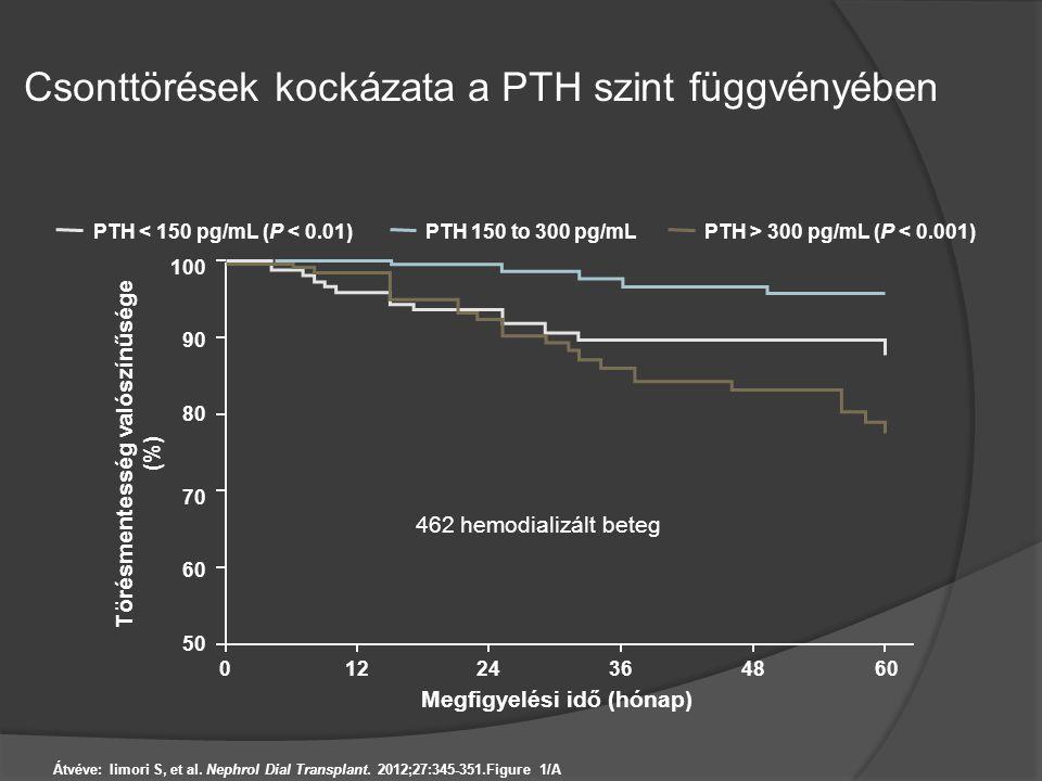 Csonttörések kockázata a PTH szint függvényében