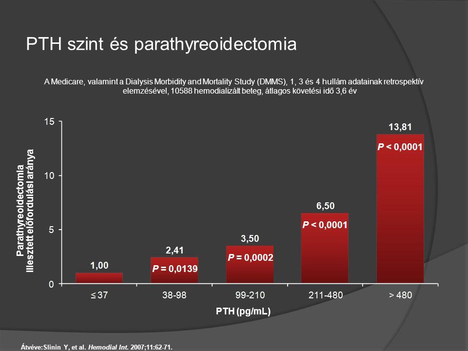 PTH szint és parathyreoidectomia