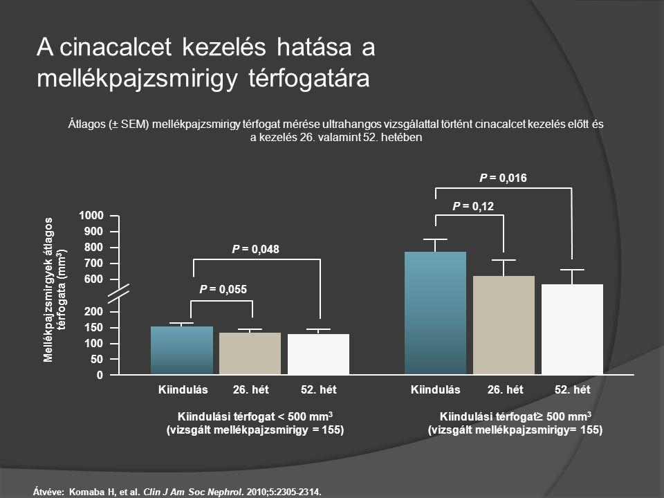 A cinacalcet kezelés hatása a mellékpajzsmirigy térfogatára
