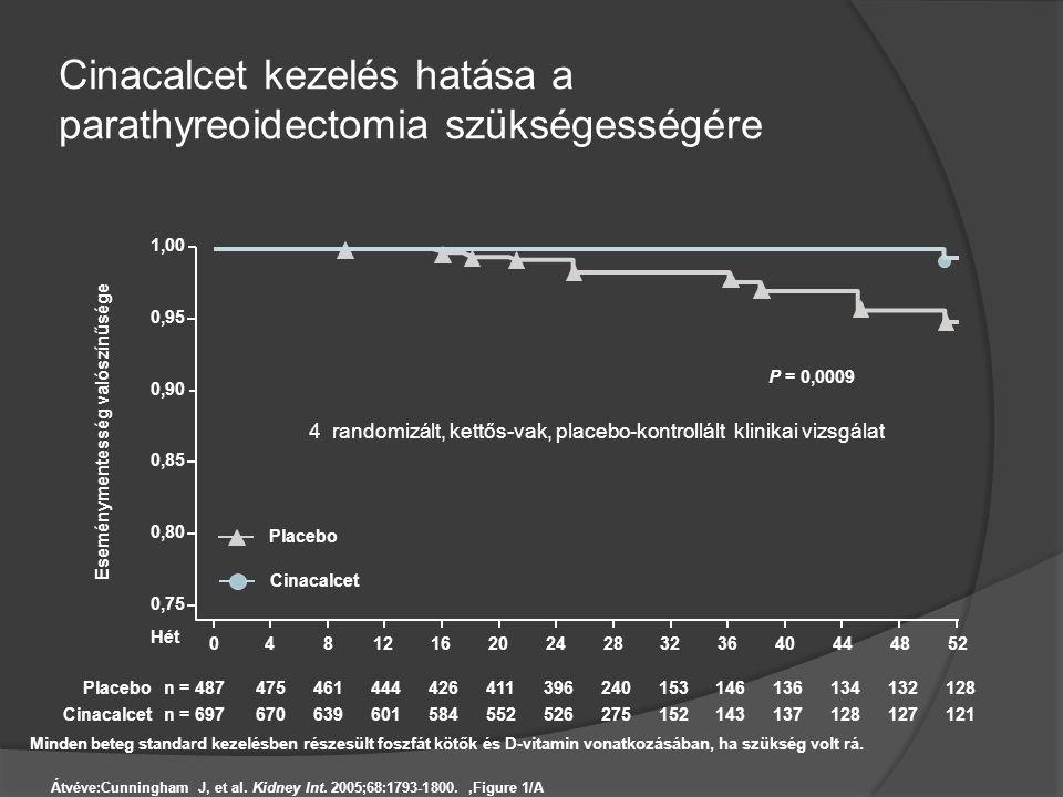 Cinacalcet kezelés hatása a parathyreoidectomia szükségességére