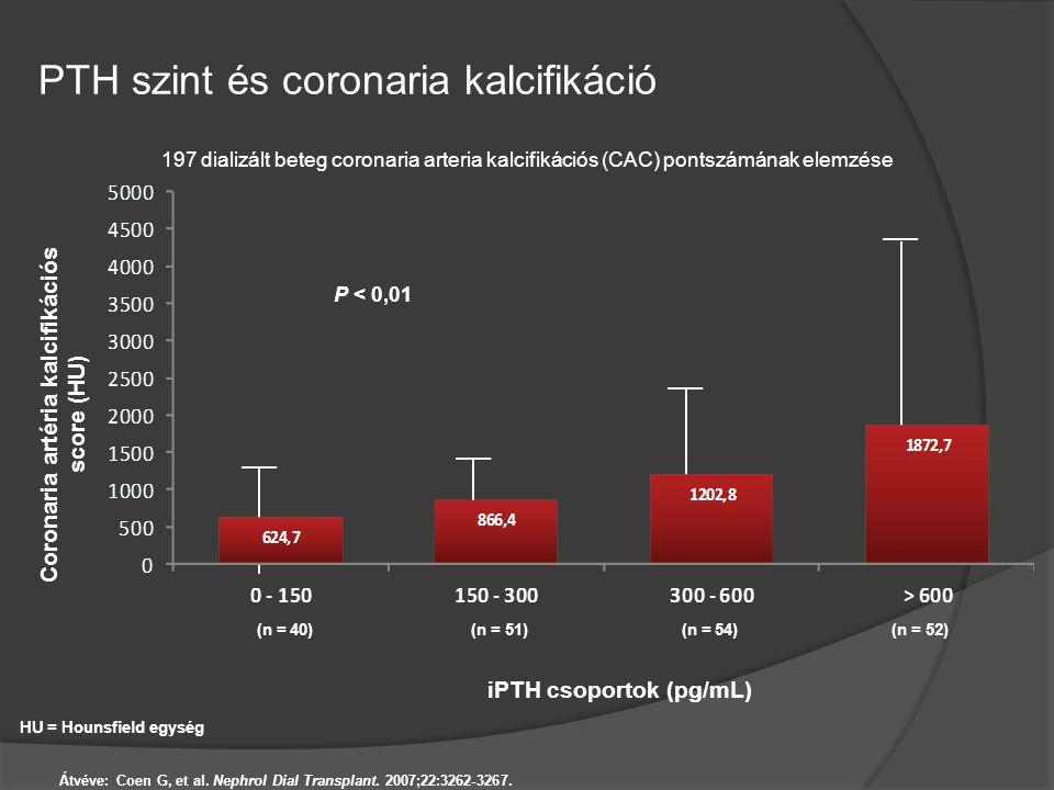 PTH szint és coronaria kalcifikáció