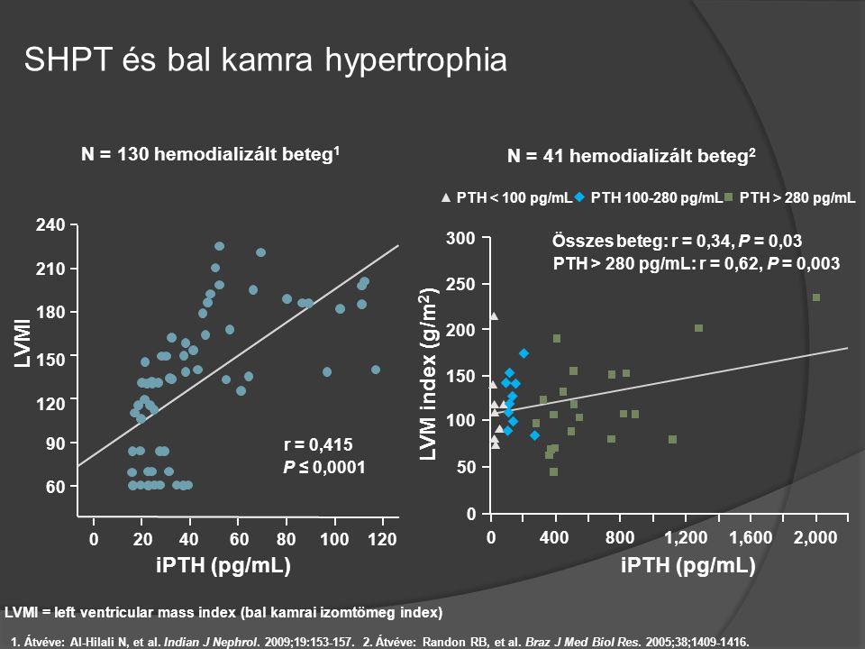 SHPT és bal kamra hypertrophia