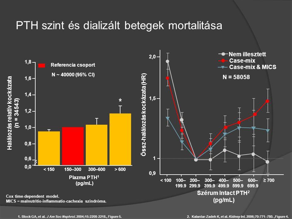 PTH szint és dializált betegek mortalitása