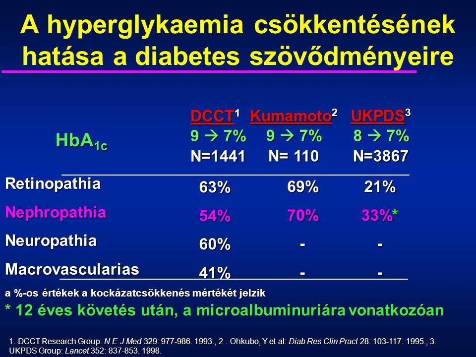 A hyperglykaemia csökkentésének hatása a diabetes szövődményeire