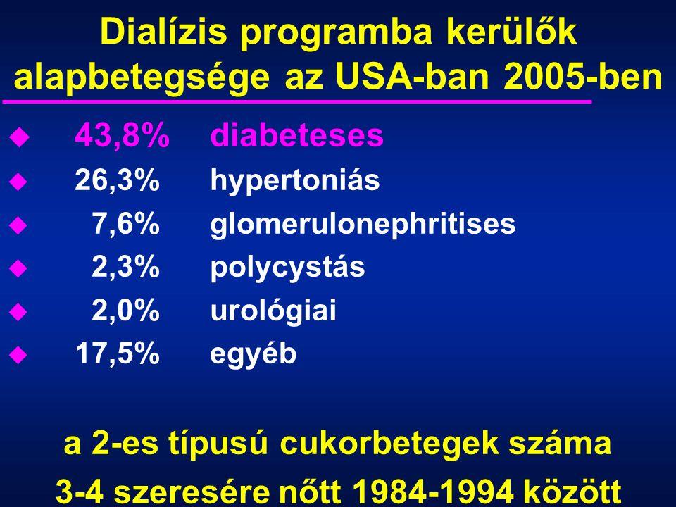 Dialízis programba kerülők alapbetegsége az USA-ban 2005-ben