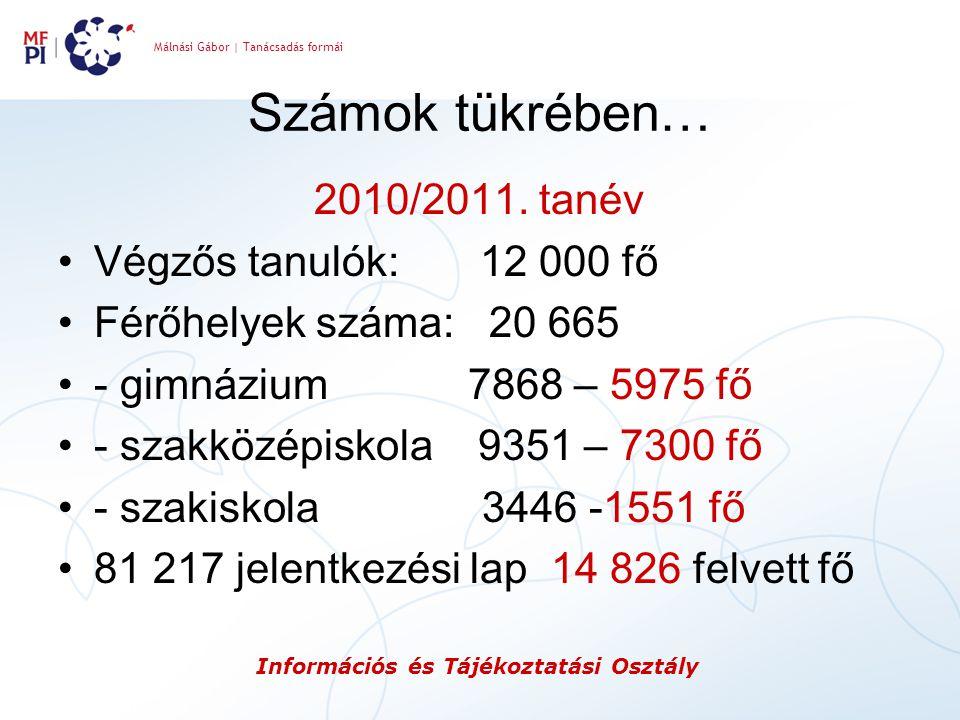Számok tükrében… 2010/2011. tanév Végzős tanulók: 12 000 fő