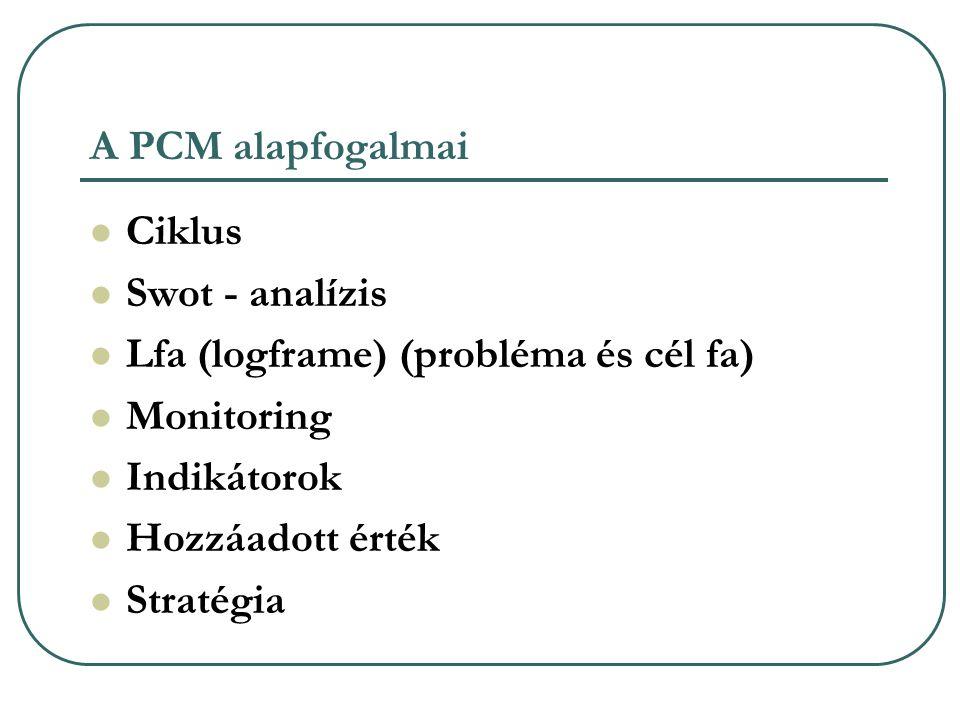 A PCM alapfogalmai Ciklus. Swot - analízis. Lfa (logframe) (probléma és cél fa) Monitoring. Indikátorok.