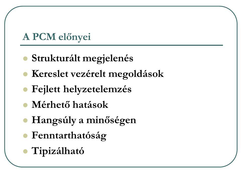 A PCM előnyei Strukturált megjelenés. Kereslet vezérelt megoldások. Fejlett helyzetelemzés. Mérhető hatások.