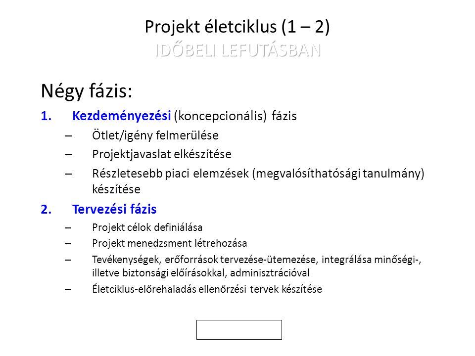 Projekt életciklus (1 – 2) IDŐBELI LEFUTÁSBAN