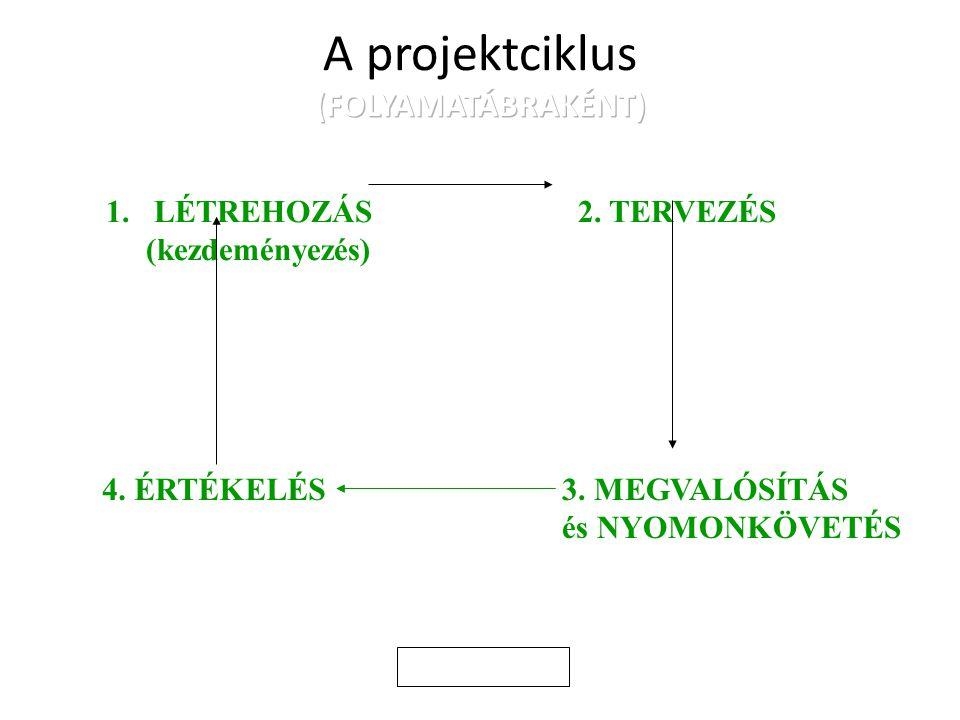 A projektciklus (FOLYAMATÁBRAKÉNT)
