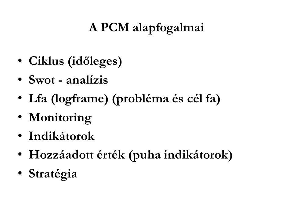A PCM alapfogalmai Ciklus (időleges) Swot - analízis. Lfa (logframe) (probléma és cél fa) Monitoring.