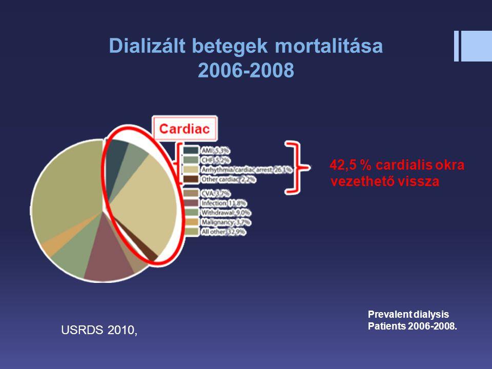 Dializált betegek mortalitása