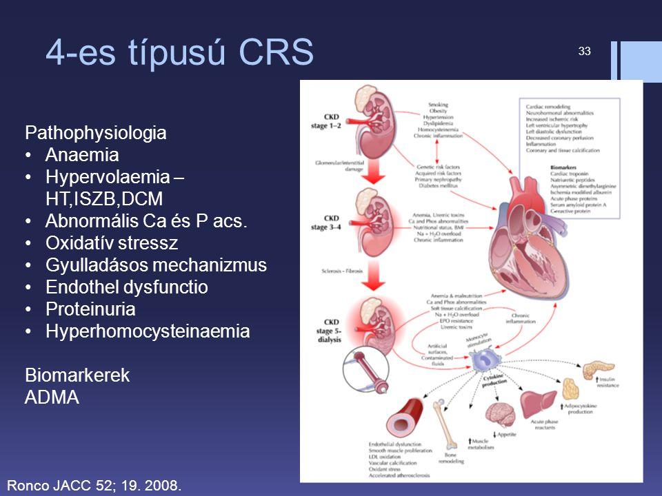4-es típusú CRS Pathophysiologia Anaemia Hypervolaemia – HT,ISZB,DCM