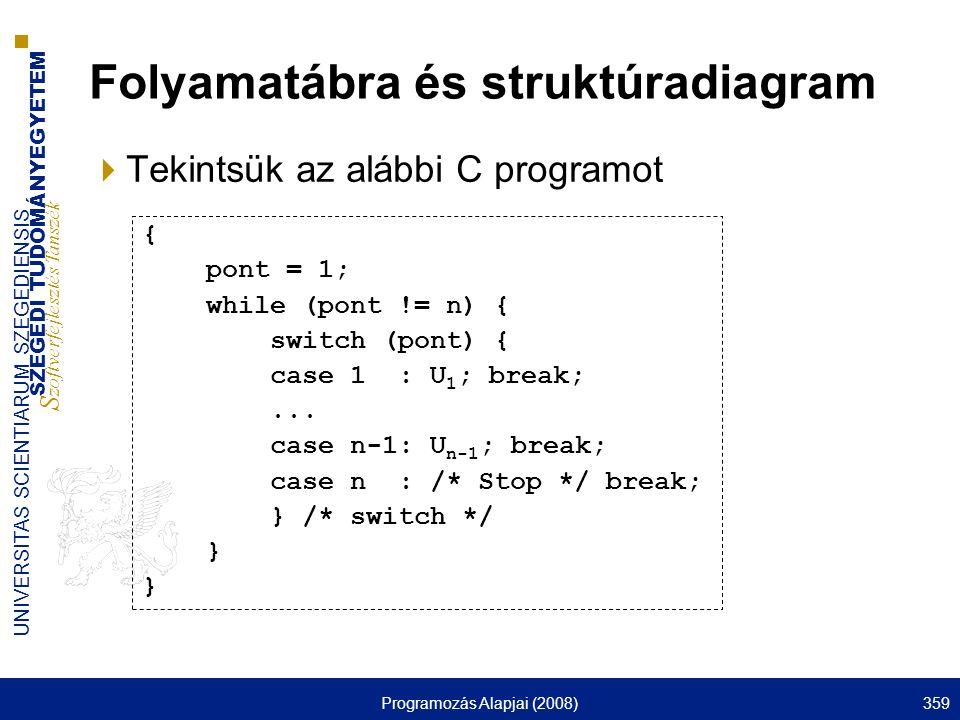 Folyamatábra és struktúradiagram