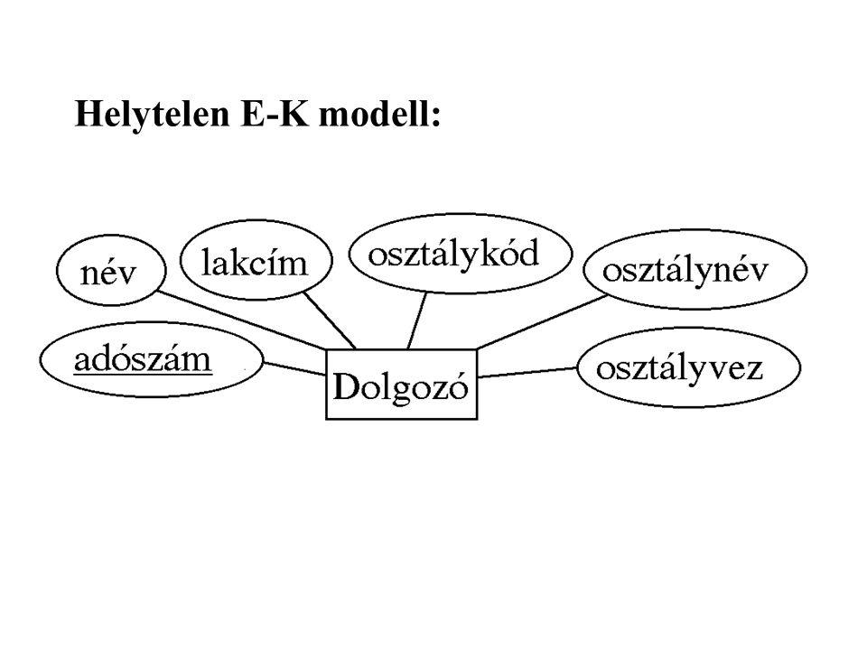 Helytelen E-K modell: