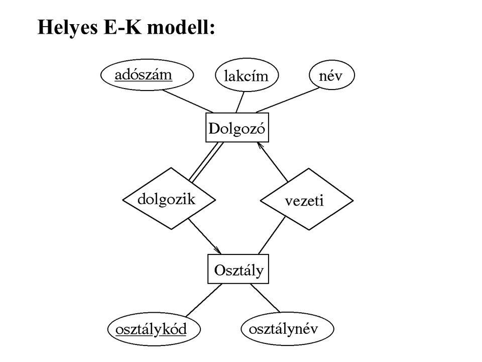 Helyes E-K modell: