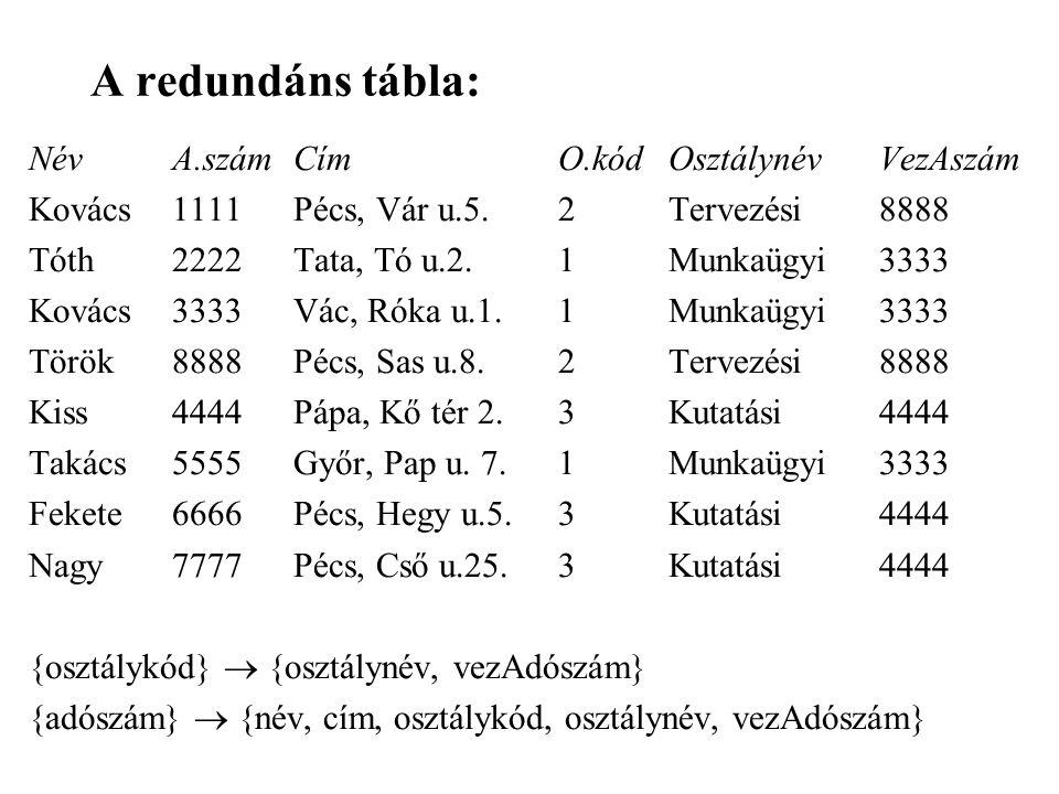 A redundáns tábla: Név A.szám Cím O.kód Osztálynév VezAszám