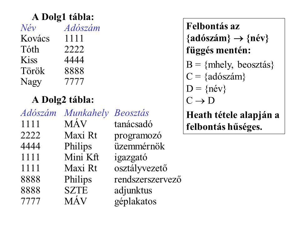 A Dolg1 tábla: Név Adószám. Kovács 1111. Tóth 2222. Kiss 4444. Török 8888. Nagy 7777. A Dolg2 tábla: