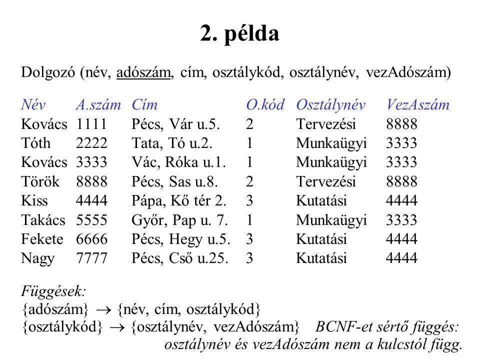 2. példa Dolgozó (név, adószám, cím, osztálykód, osztálynév, vezAdószám) Név A.szám Cím O.kód Osztálynév VezAszám.