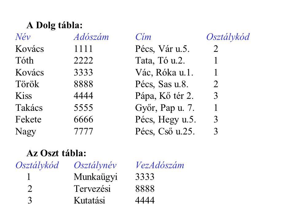 A Dolg tábla: Név Adószám Cím Osztálykód. Kovács 1111 Pécs, Vár u.5. 2. Tóth 2222 Tata, Tó u.2. 1.