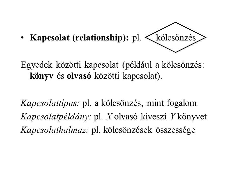 Kapcsolat (relationship): pl. kölcsönzés