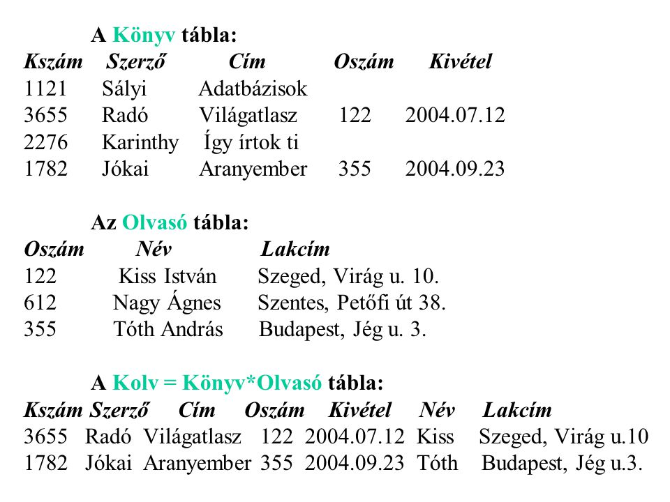 A Könyv tábla: Kszám Szerző Cím Oszám Kivétel. 1121 Sályi Adatbázisok.