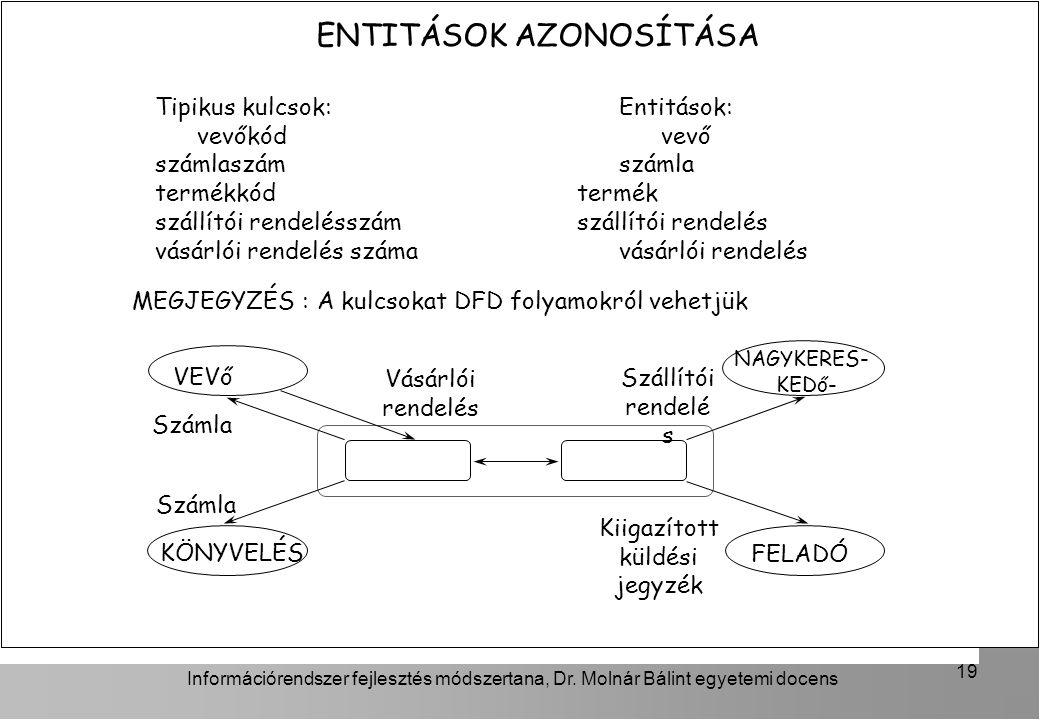 ENTITÁSOK AZONOSÍTÁSA