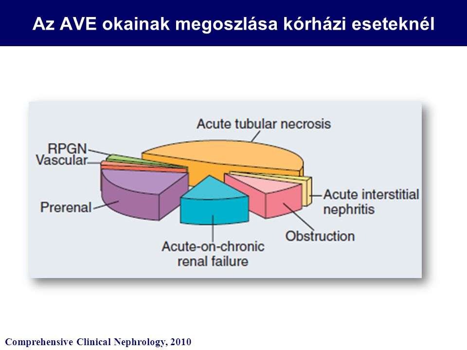 Az AVE okainak megoszlása kórházi eseteknél