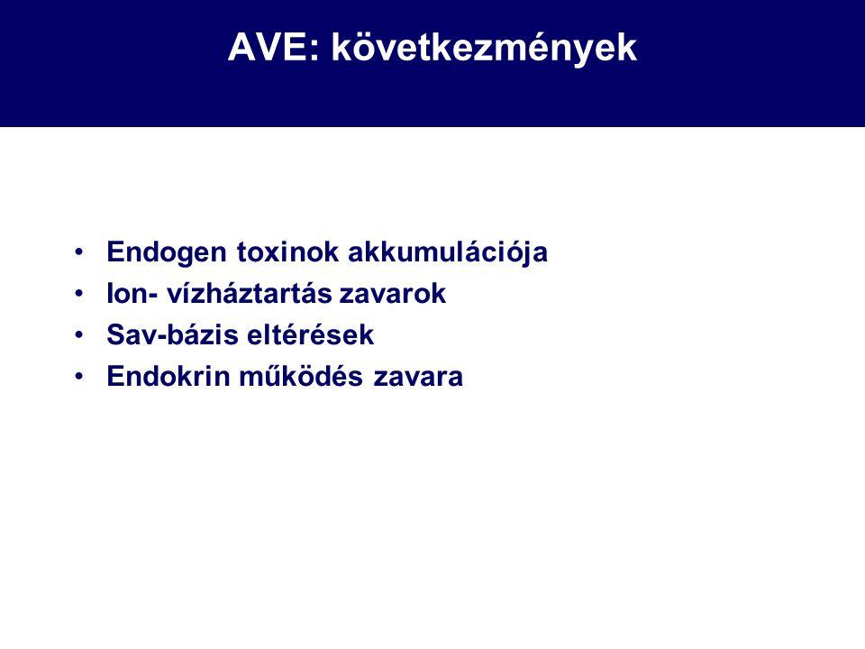 AVE: következmények Endogen toxinok akkumulációja