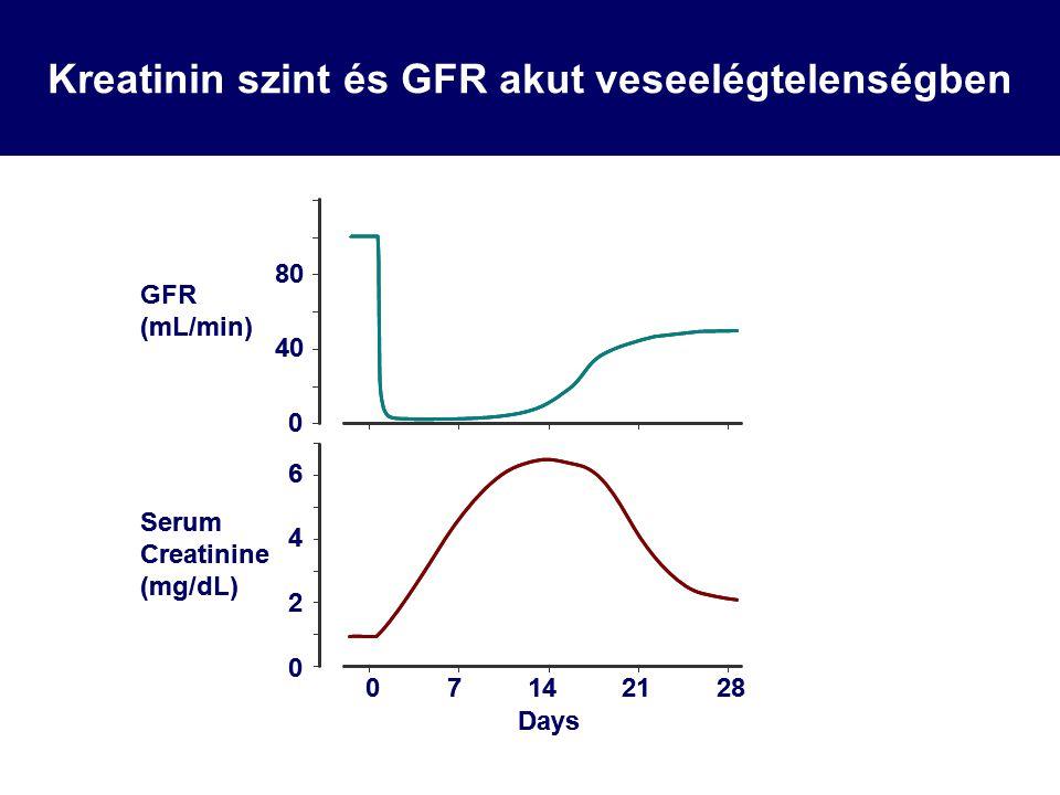 Kreatinin szint és GFR akut veseelégtelenségben