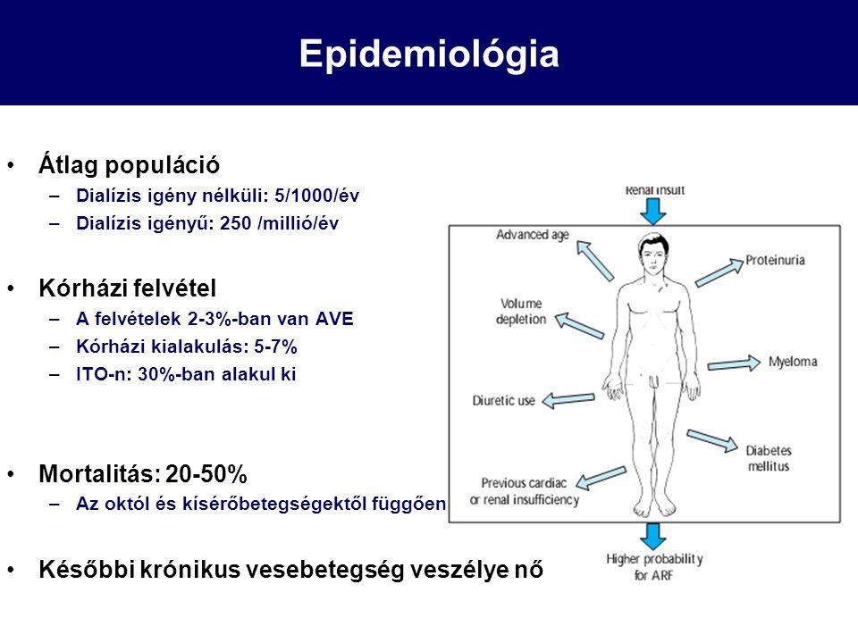 Epidemiológia Átlag populáció Kórházi felvétel Mortalitás: 20-50%