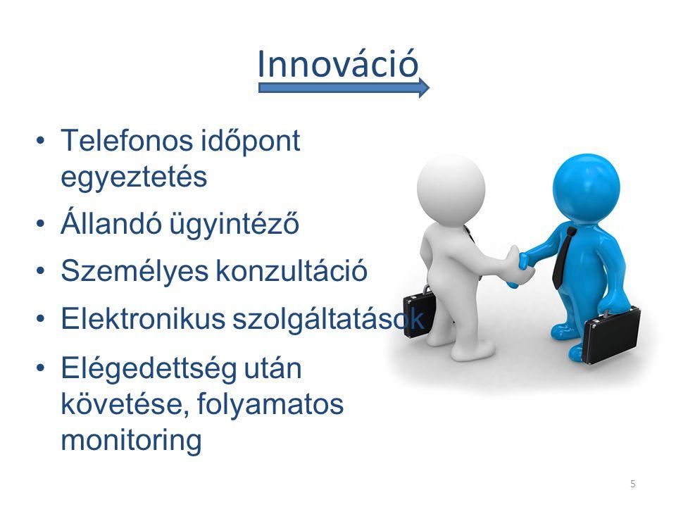 Innováció Telefonos időpont egyeztetés Állandó ügyintéző