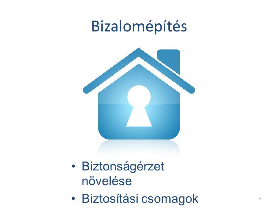 Bizalomépítés Biztonságérzet növelése Biztosítási csomagok