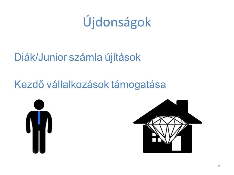 Újdonságok Diák/Junior számla újítások Kezdő vállalkozások támogatása