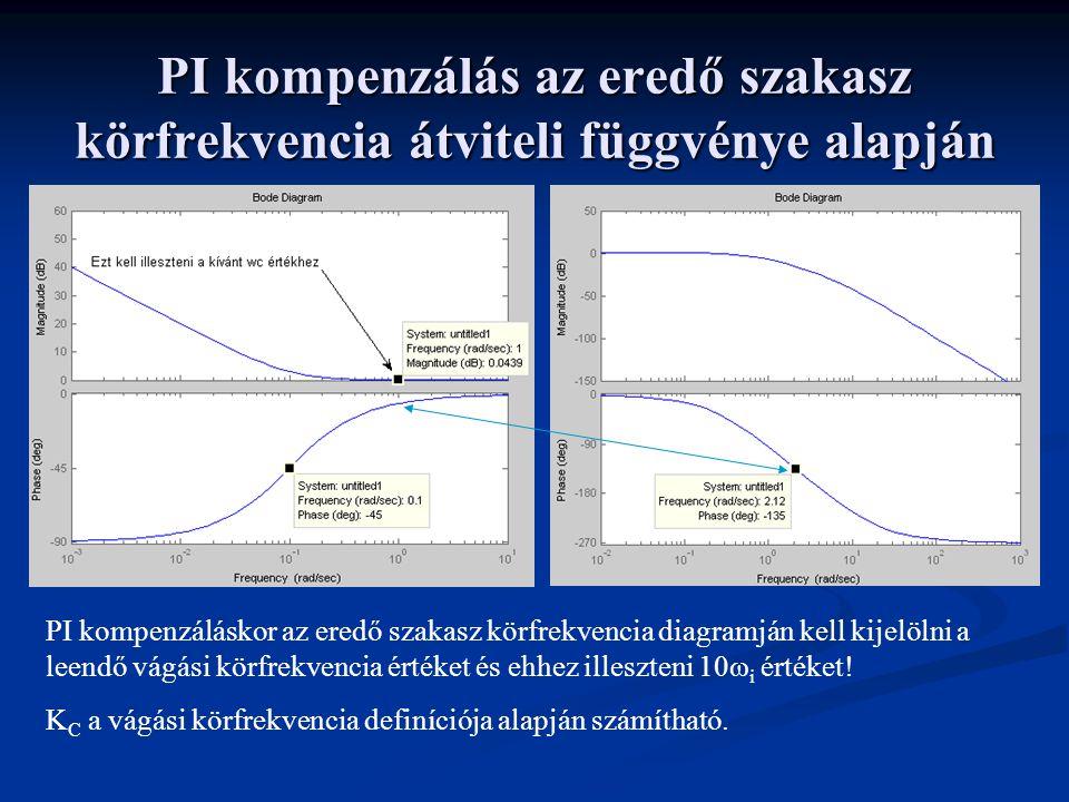 PI kompenzálás az eredő szakasz körfrekvencia átviteli függvénye alapján
