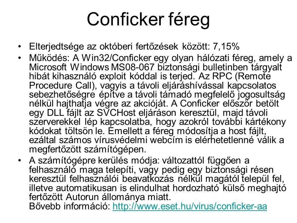 Conficker féreg Elterjedtsége az októberi fertőzések között: 7,15%
