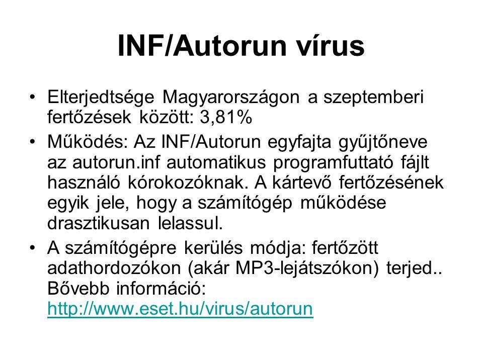 INF/Autorun vírus Elterjedtsége Magyarországon a szeptemberi fertőzések között: 3,81%