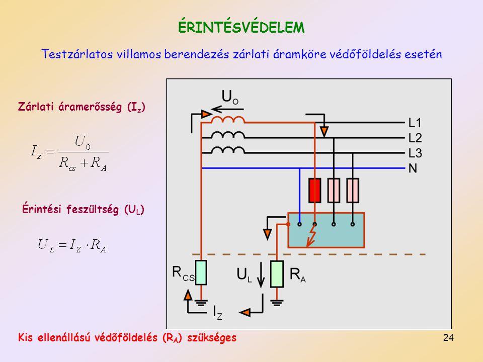 ÉRINTÉSVÉDELEM Testzárlatos villamos berendezés zárlati áramköre védőföldelés esetén. Zárlati áramerősség (Iz)