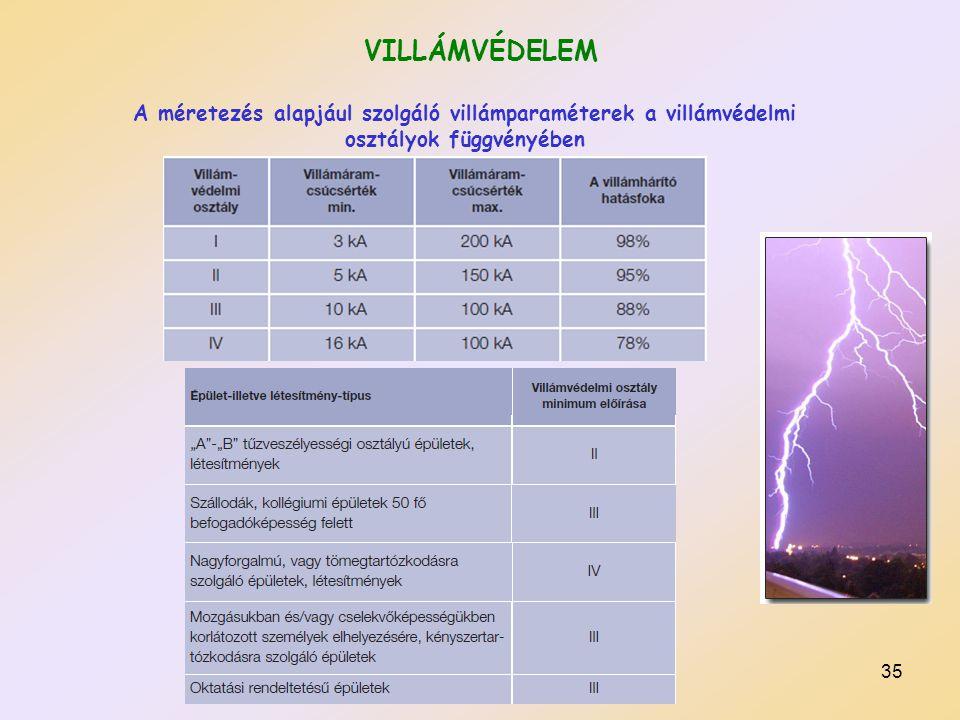 VILLÁMVÉDELEM A méretezés alapjául szolgáló villámparaméterek a villámvédelmi osztályok függvényében.