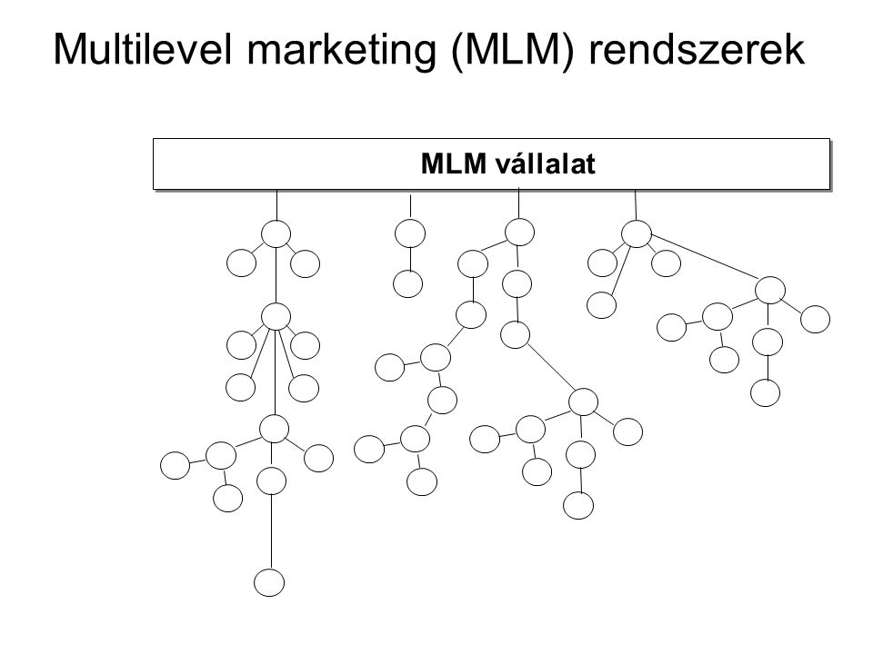 Multilevel marketing (MLM) rendszerek