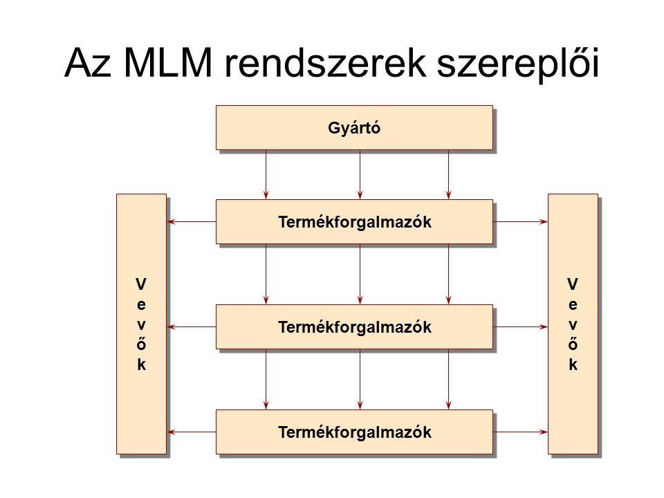 Az MLM rendszerek szereplői