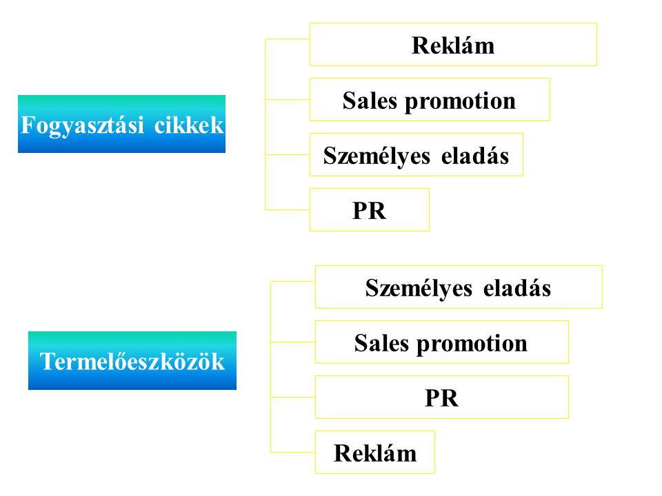 115. Reklám. Sales promotion. Fogyasztási cikkek. Személyes eladás. PR. Személyes eladás. Sales promotion.