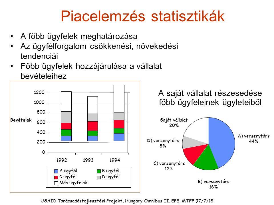 Piacelemzés statisztikák