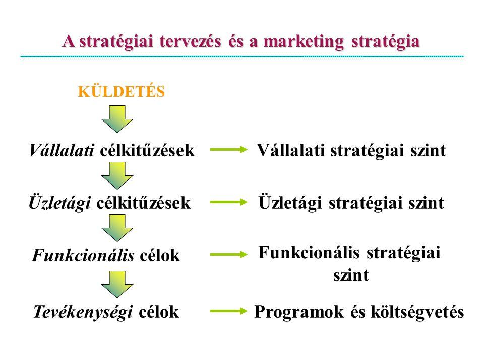 A stratégiai tervezés és a marketing stratégia