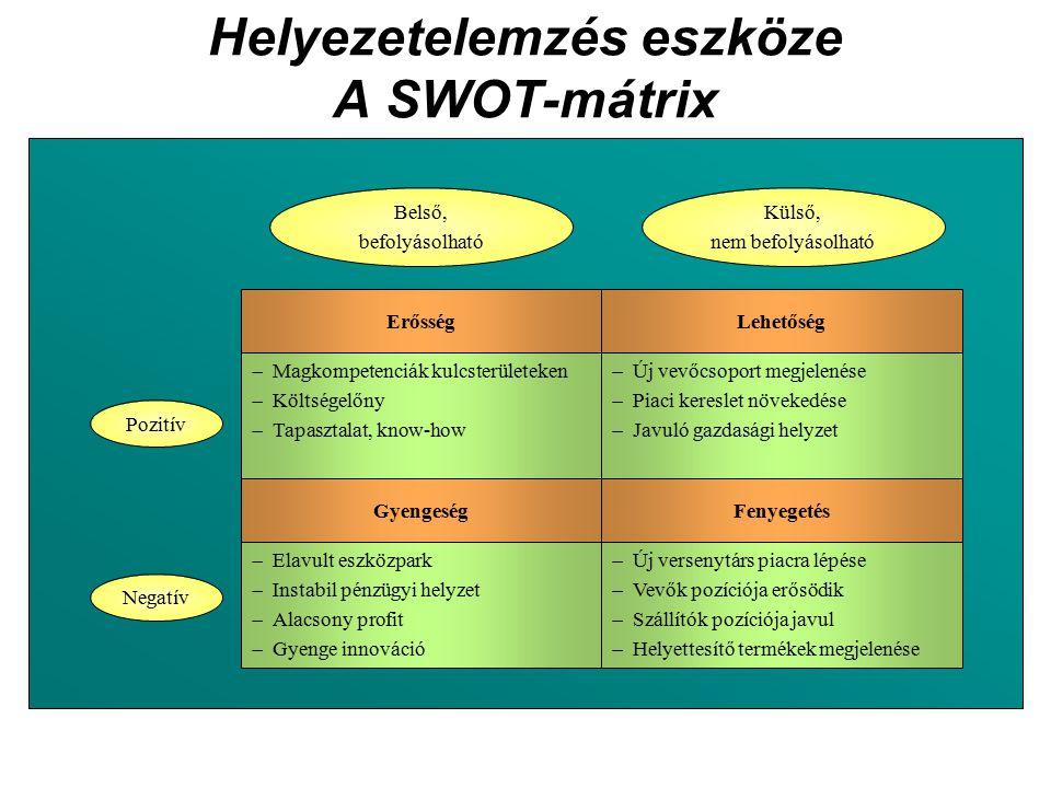 Helyezetelemzés eszköze A SWOT-mátrix
