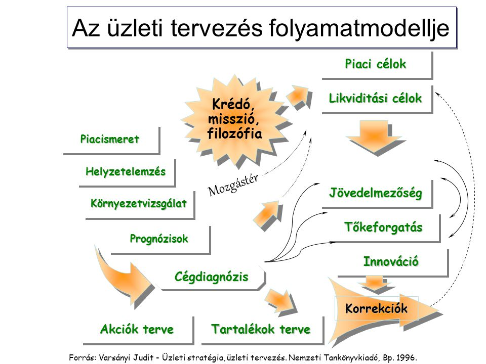 Az üzleti tervezés folyamatmodellje