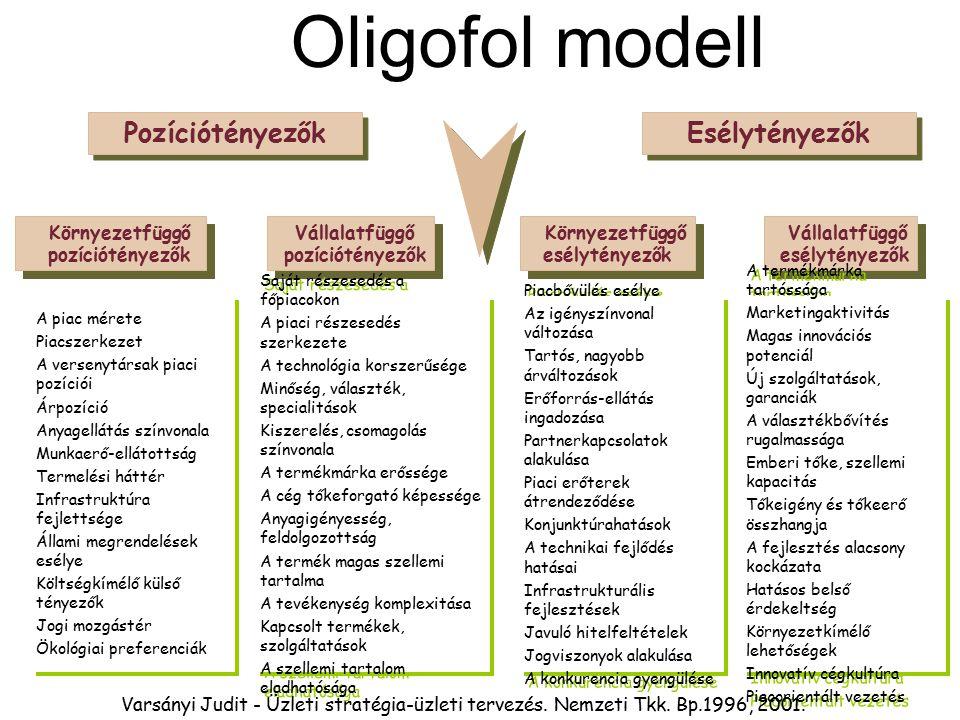 Oligofol modell Pozíciótényezők Esélytényezők Környezetfüggő