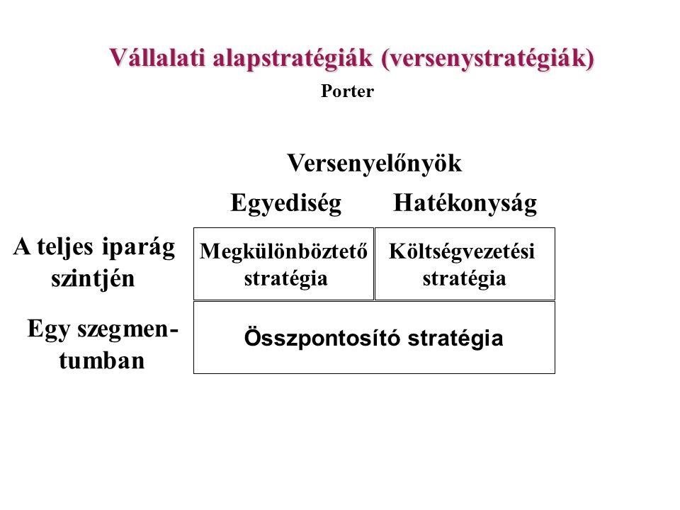 Vállalati alapstratégiák (versenystratégiák)